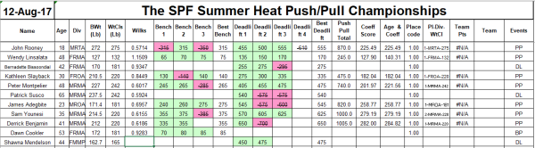 summerheat results
